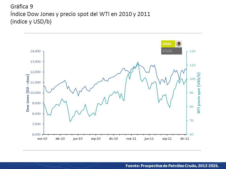 Gráfica 9 Índice Dow Jones y precio spot del WTI en 2010 y 2011 (índice y USD/b)