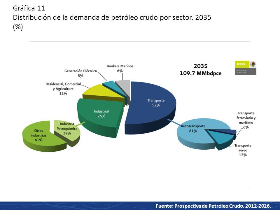 Gráfica 11 Distribución de la demanda de petróleo crudo por sector, 2035 (%)