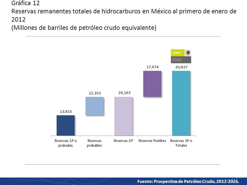 Gráfica 12 Reservas remanentes totales de hidrocarburos en México al primero de enero de 2012 (Millones de barriles de petróleo crudo equivalente)