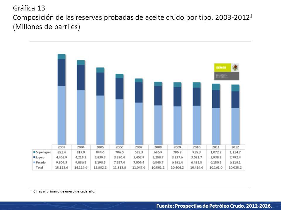 Gráfica 13 Composición de las reservas probadas de aceite crudo por tipo, 2003-20121 (Millones de barriles)