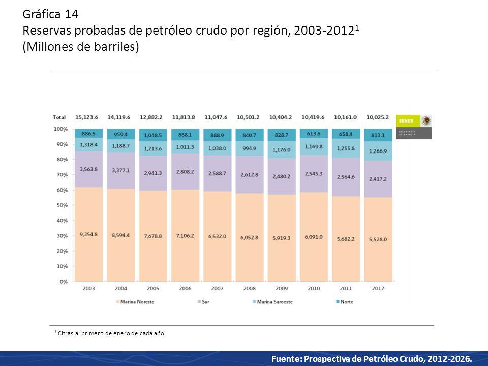 Gráfica 14 Reservas probadas de petróleo crudo por región, 2003-20121 (Millones de barriles)