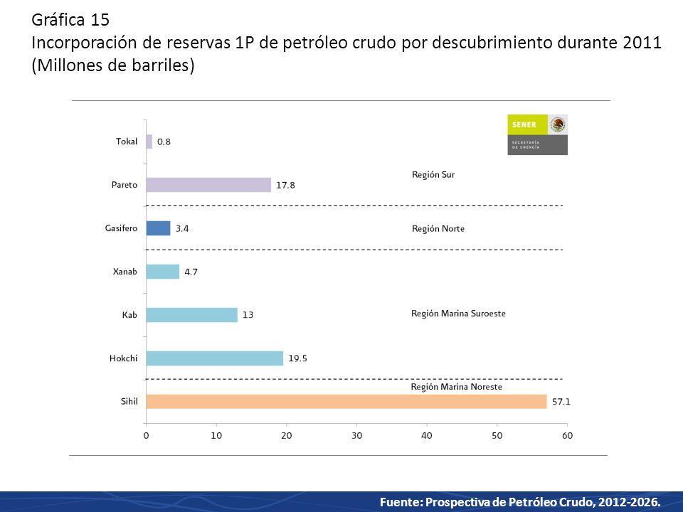 Gráfica 15 Incorporación de reservas 1P de petróleo crudo por descubrimiento durante 2011 (Millones de barriles)