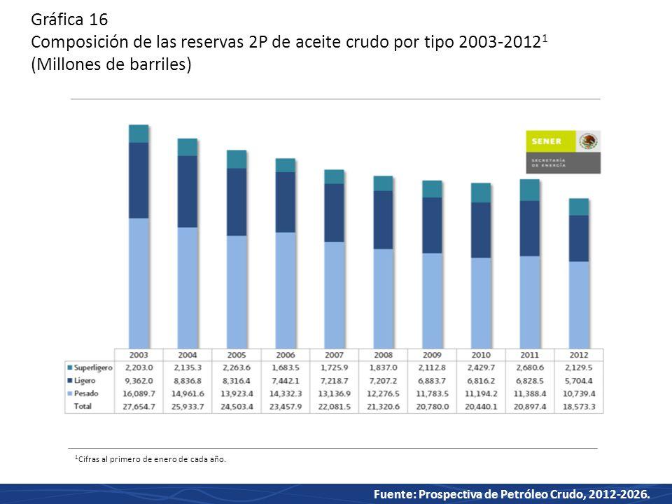 Gráfica 16 Composición de las reservas 2P de aceite crudo por tipo 2003-20121 (Millones de barriles)