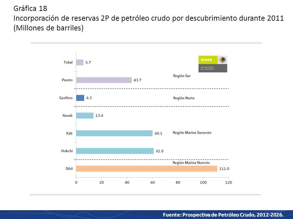Gráfica 18 Incorporación de reservas 2P de petróleo crudo por descubrimiento durante 2011 (Millones de barriles)