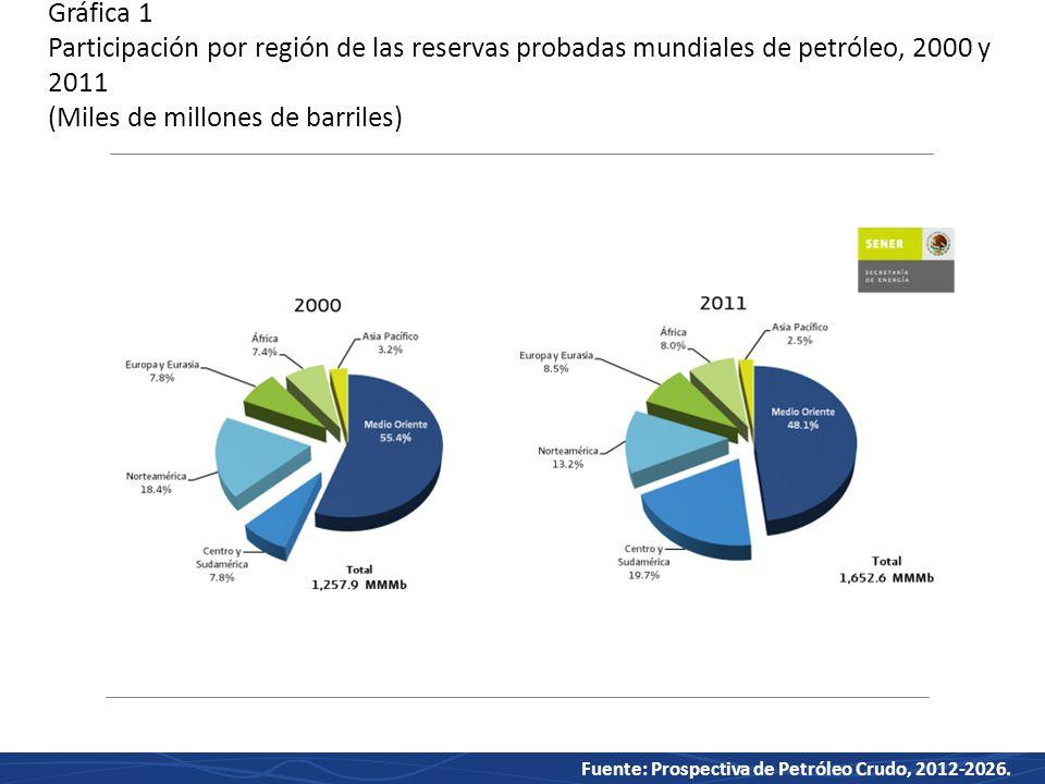 Gráfica 1 Participación por región de las reservas probadas mundiales de petróleo, 2000 y 2011 (Miles de millones de barriles)
