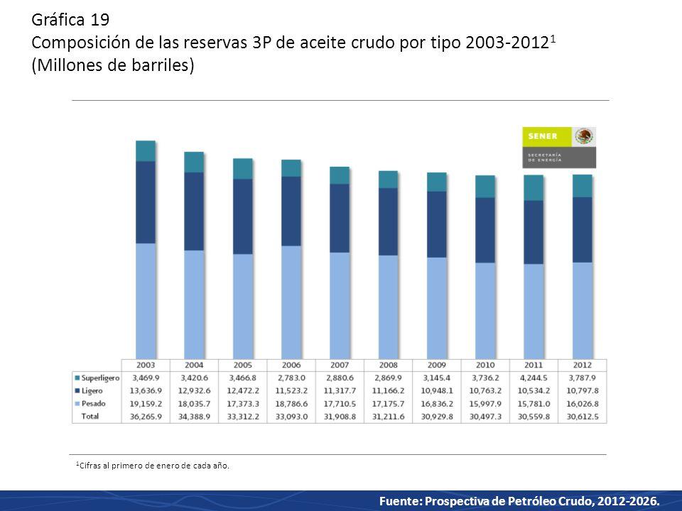 Gráfica 19 Composición de las reservas 3P de aceite crudo por tipo 2003-20121 (Millones de barriles)