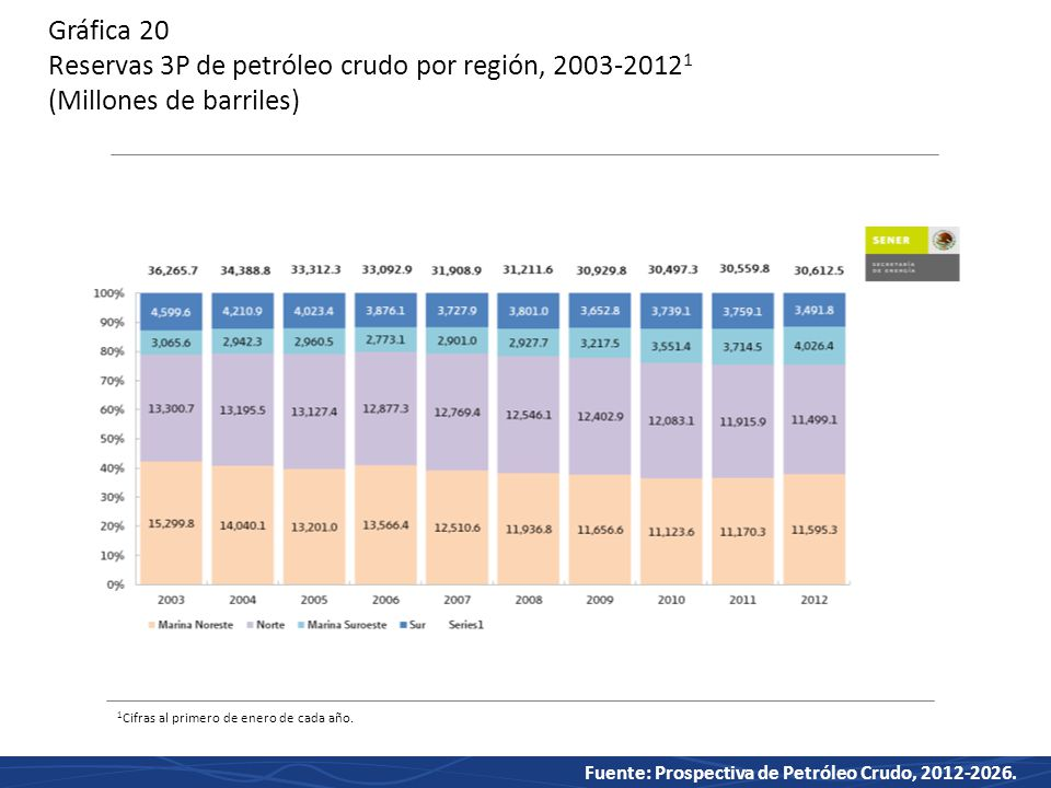 Gráfica 20 Reservas 3P de petróleo crudo por región, 2003-20121 (Millones de barriles)