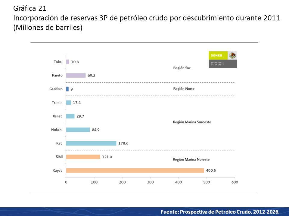 Gráfica 21 Incorporación de reservas 3P de petróleo crudo por descubrimiento durante 2011 (Millones de barriles)