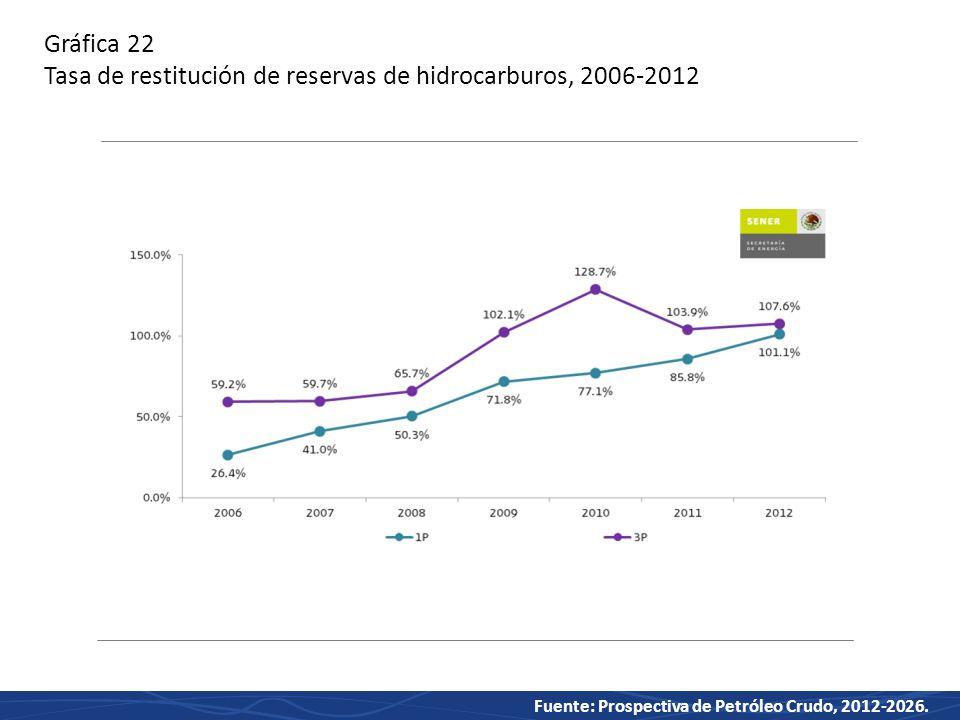 Gráfica 22 Tasa de restitución de reservas de hidrocarburos, 2006-2012