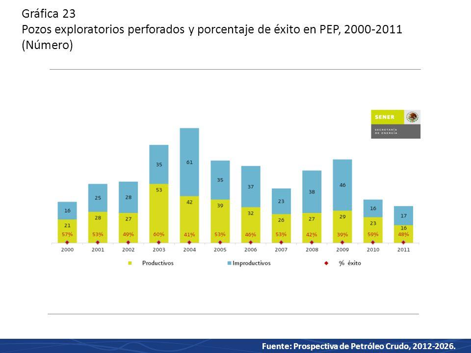 Gráfica 23 Pozos exploratorios perforados y porcentaje de éxito en PEP, 2000-2011 (Número)