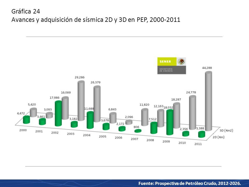 Gráfica 24 Avances y adquisición de sísmica 2D y 3D en PEP, 2000-2011