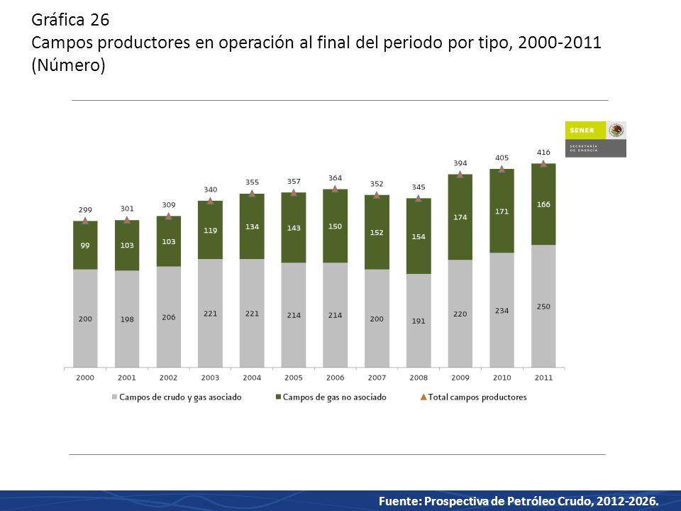 Gráfica 26 Campos productores en operación al final del periodo por tipo, 2000-2011 (Número)