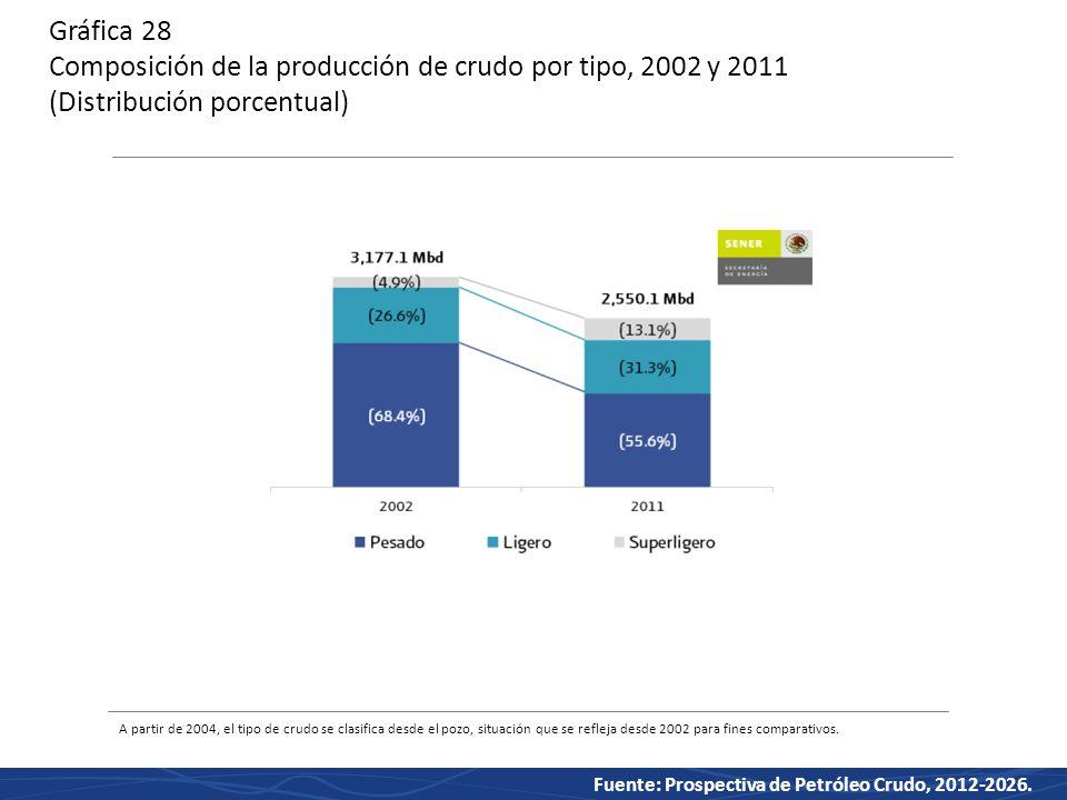 Gráfica 28 Composición de la producción de crudo por tipo, 2002 y 2011 (Distribución porcentual)