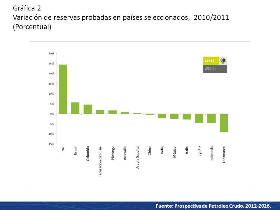 Gráfica 2 Variación de reservas probadas en países seleccionados, 2010/2011 (Porcentual)