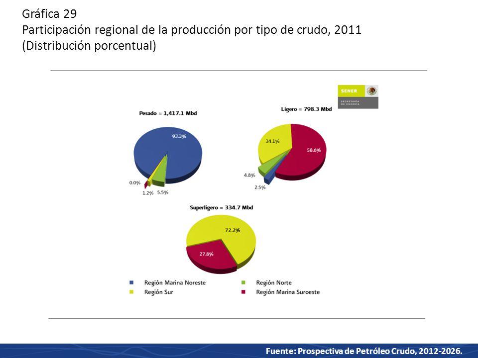 Gráfica 29 Participación regional de la producción por tipo de crudo, 2011 (Distribución porcentual)