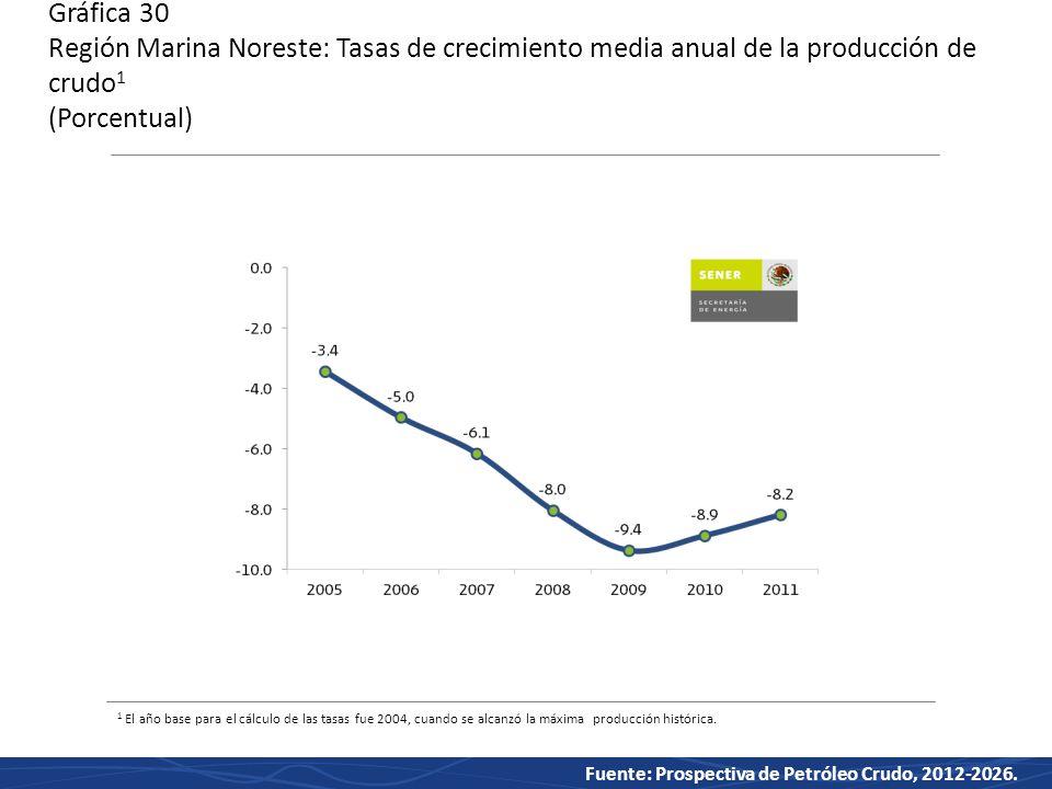 Gráfica 30 Región Marina Noreste: Tasas de crecimiento media anual de la producción de crudo1 (Porcentual)