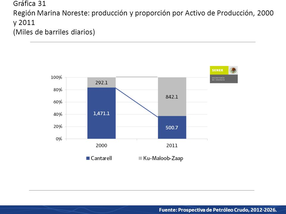 Gráfica 31 Región Marina Noreste: producción y proporción por Activo de Producción, 2000 y 2011 (Miles de barriles diarios)