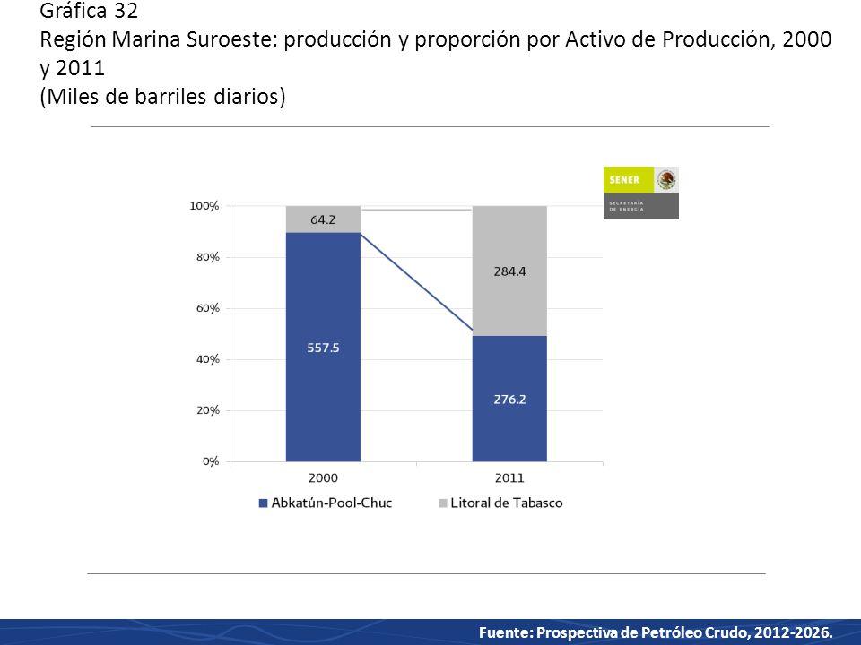 Gráfica 32 Región Marina Suroeste: producción y proporción por Activo de Producción, 2000 y 2011 (Miles de barriles diarios)