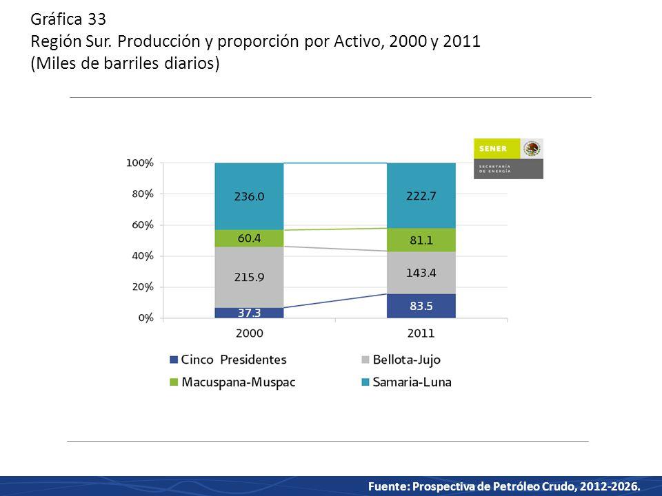 Gráfica 33 Región Sur. Producción y proporción por Activo, 2000 y 2011 (Miles de barriles diarios)