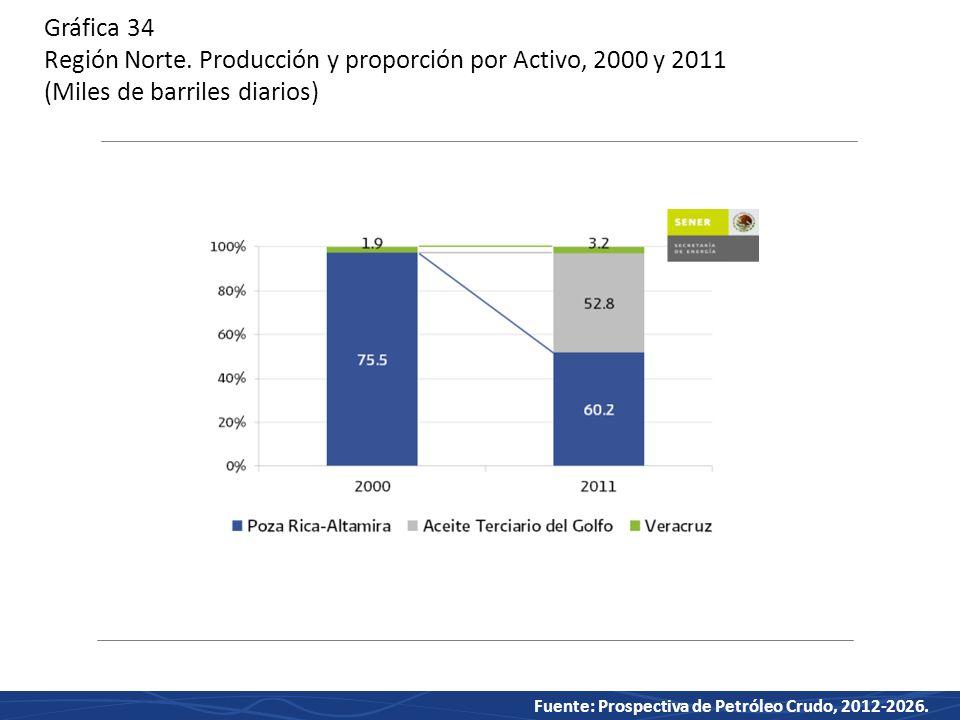 Gráfica 34 Región Norte. Producción y proporción por Activo, 2000 y 2011 (Miles de barriles diarios)