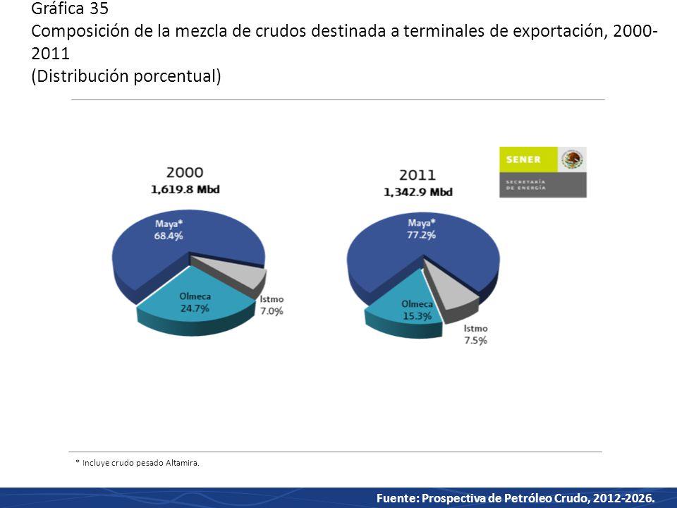 Gráfica 35 Composición de la mezcla de crudos destinada a terminales de exportación, 2000-2011 (Distribución porcentual)