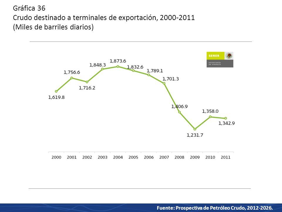 Gráfica 36 Crudo destinado a terminales de exportación, 2000-2011 (Miles de barriles diarios)