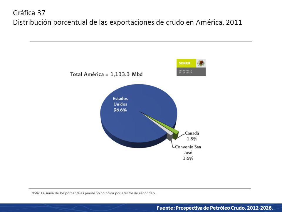 Gráfica 37 Distribución porcentual de las exportaciones de crudo en América, 2011