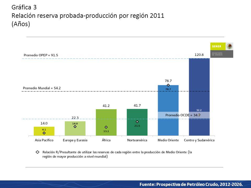 Gráfica 3 Relación reserva probada-producción por región 2011 (Años)