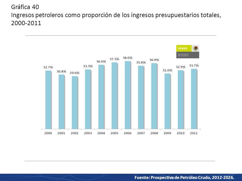 Gráfica 40 Ingresos petroleros como proporción de los ingresos presupuestarios totales, 2000-2011
