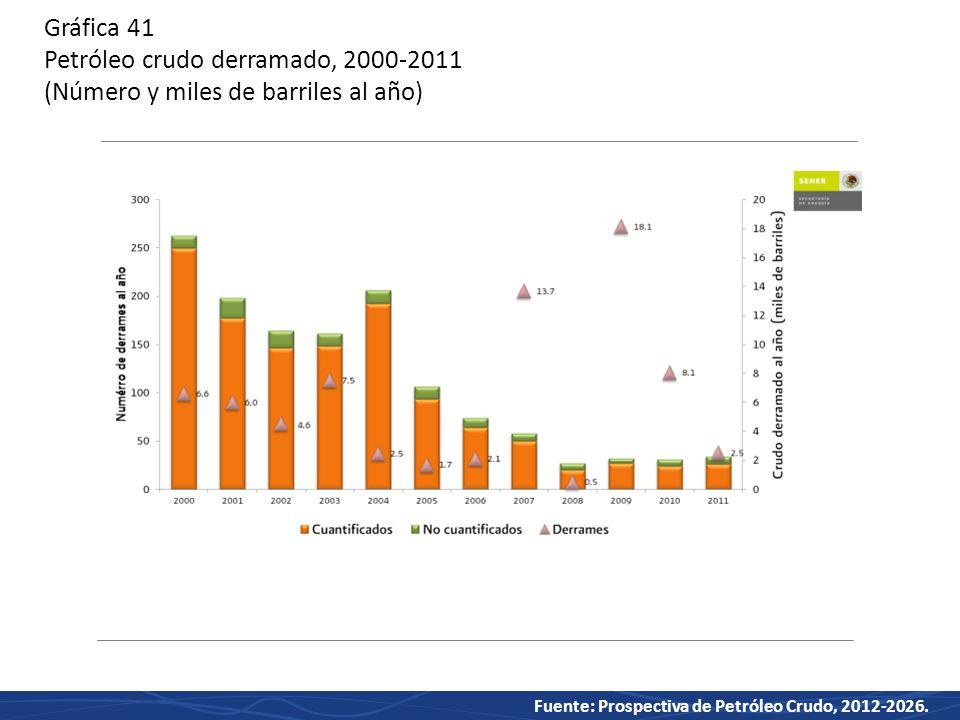 Gráfica 41 Petróleo crudo derramado, 2000-2011 (Número y miles de barriles al año)