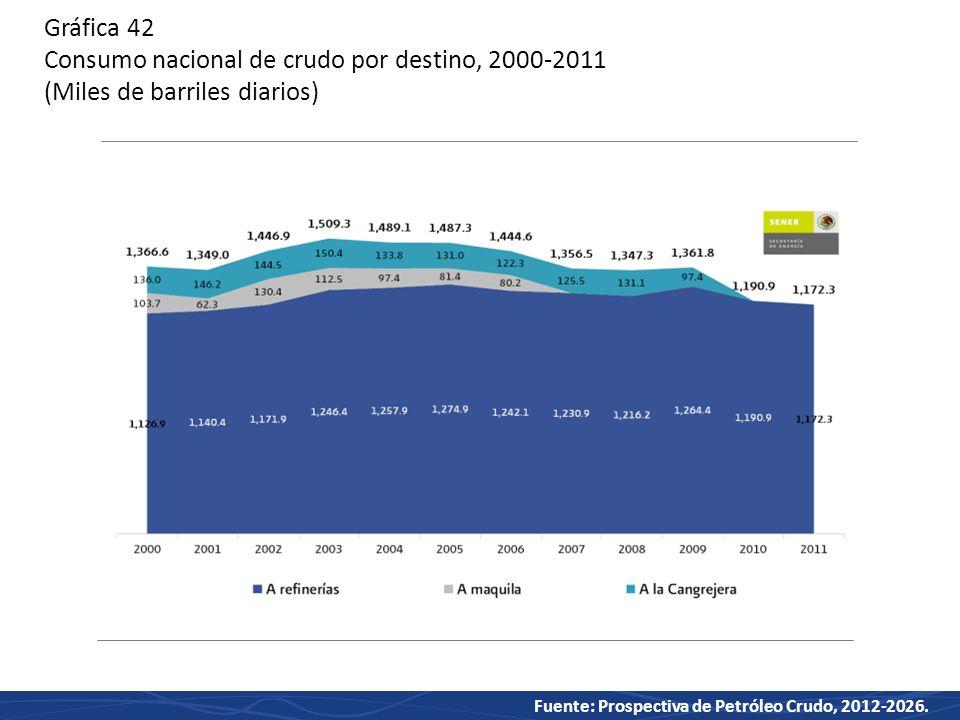 Gráfica 42 Consumo nacional de crudo por destino, 2000-2011 (Miles de barriles diarios)