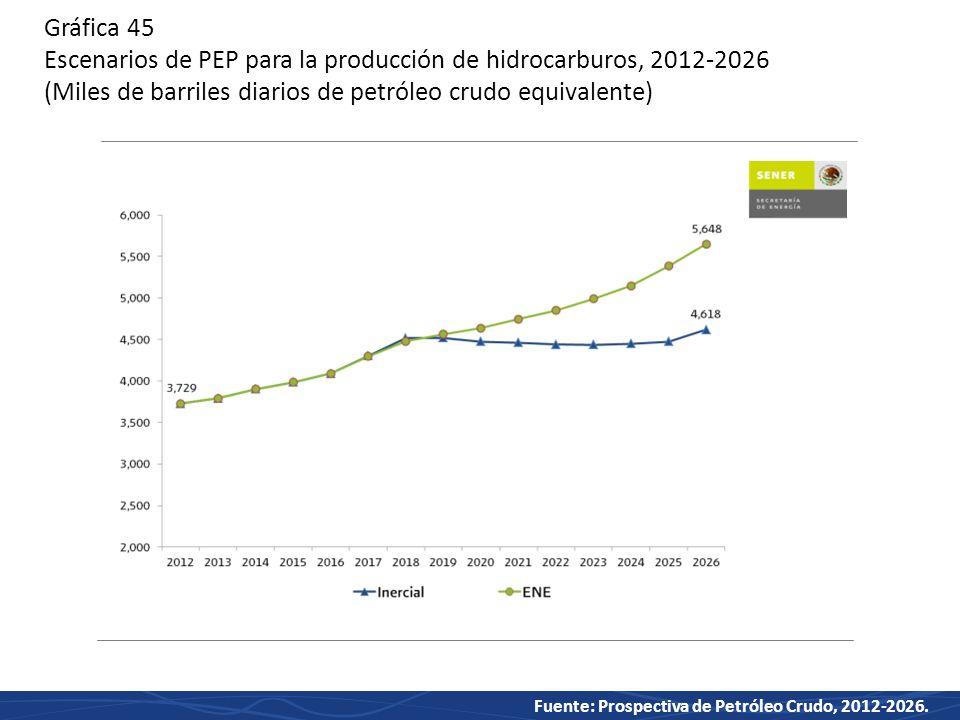 Gráfica 45 Escenarios de PEP para la producción de hidrocarburos, 2012-2026 (Miles de barriles diarios de petróleo crudo equivalente)