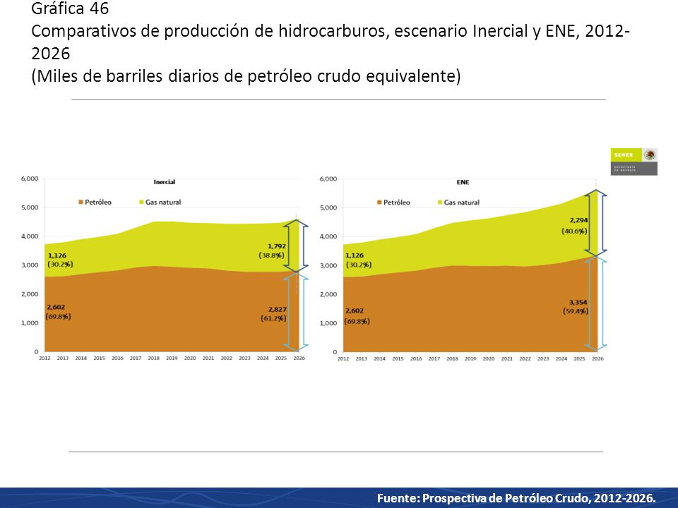 Gráfica 46 Comparativos de producción de hidrocarburos, escenario Inercial y ENE, 2012-2026 (Miles de barriles diarios de petróleo crudo equivalente)