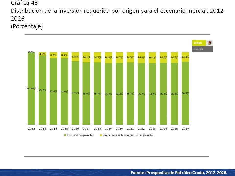 Gráfica 48 Distribución de la inversión requerida por origen para el escenario Inercial, 2012-2026 (Porcentaje)
