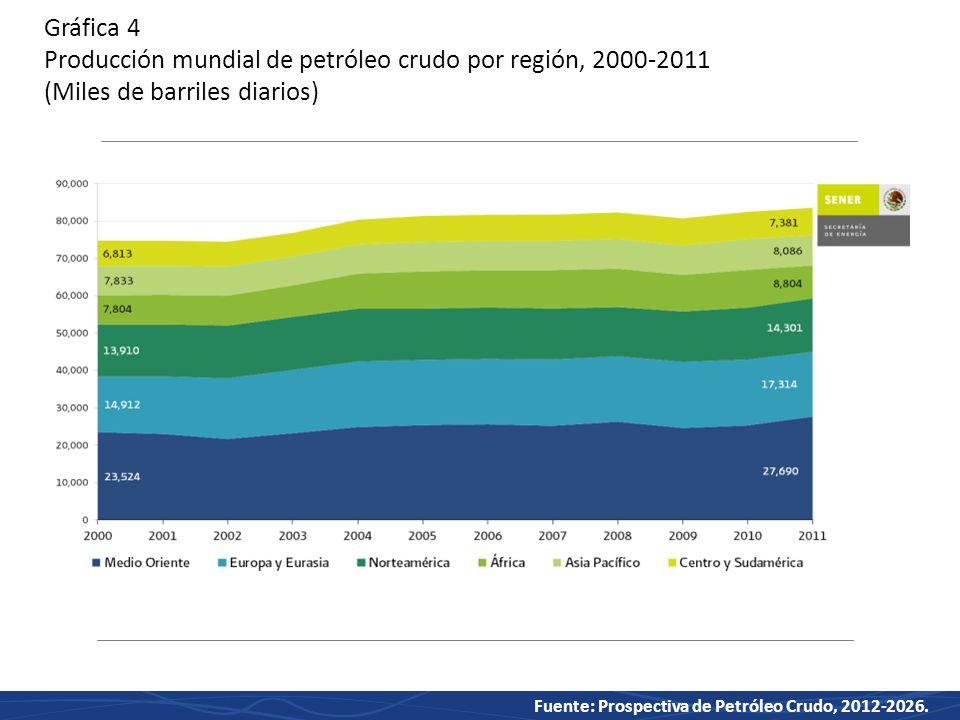 Gráfica 4 Producción mundial de petróleo crudo por región, 2000-2011 (Miles de barriles diarios)