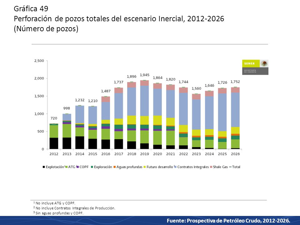 Gráfica 49 Perforación de pozos totales del escenario Inercial, 2012-2026 (Número de pozos)