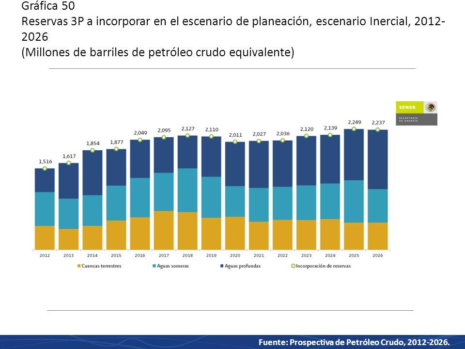 Gráfica 50 Reservas 3P a incorporar en el escenario de planeación, escenario Inercial, 2012-2026 (Millones de barriles de petróleo crudo equivalente)
