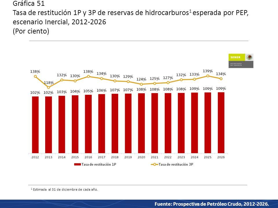 Gráfica 51 Tasa de restitución 1P y 3P de reservas de hidrocarburos1 esperada por PEP, escenario Inercial, 2012-2026 (Por ciento)
