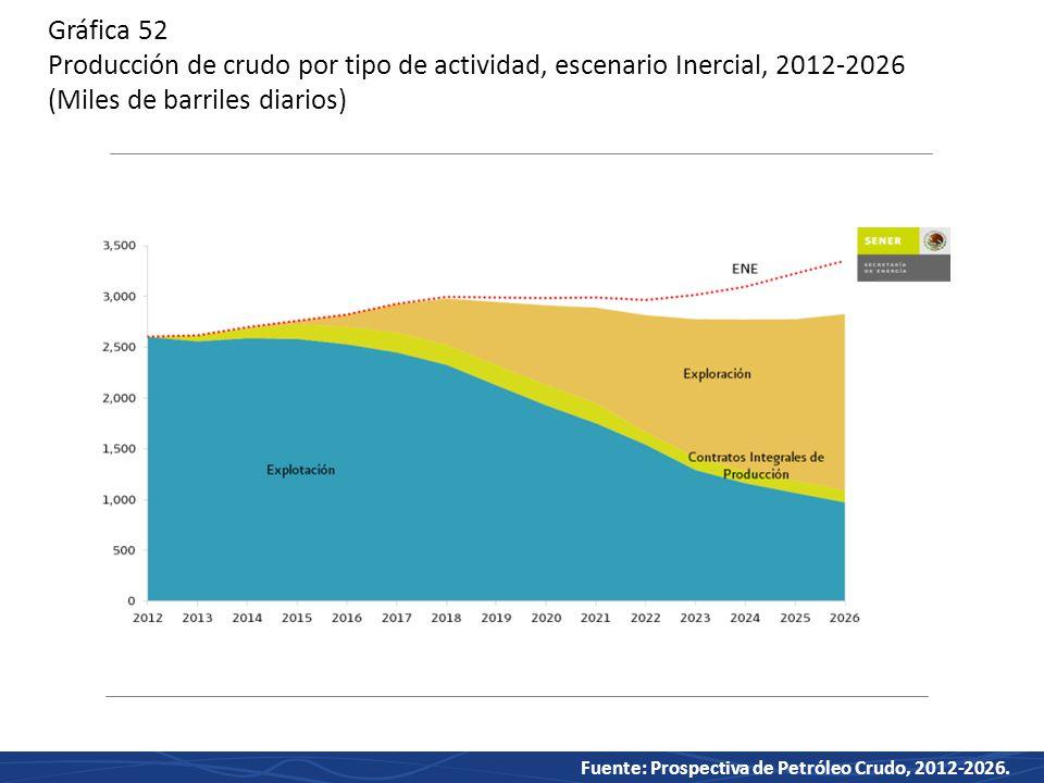 Gráfica 52 Producción de crudo por tipo de actividad, escenario Inercial, 2012-2026 (Miles de barriles diarios)