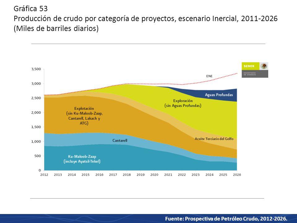 Gráfica 53 Producción de crudo por categoría de proyectos, escenario Inercial, 2011-2026 (Miles de barriles diarios)