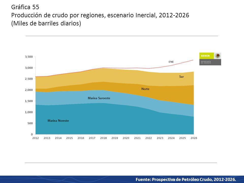 Gráfica 55 Producción de crudo por regiones, escenario Inercial, 2012-2026 (Miles de barriles diarios)