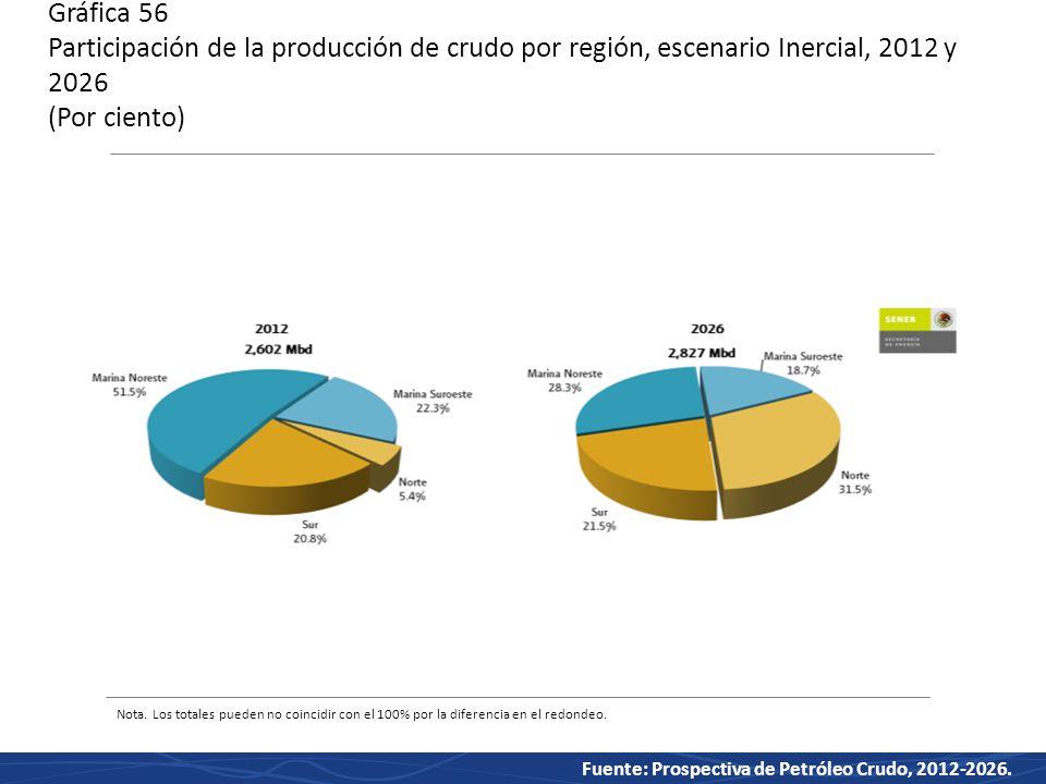 Gráfica 56 Participación de la producción de crudo por región, escenario Inercial, 2012 y 2026 (Por ciento)