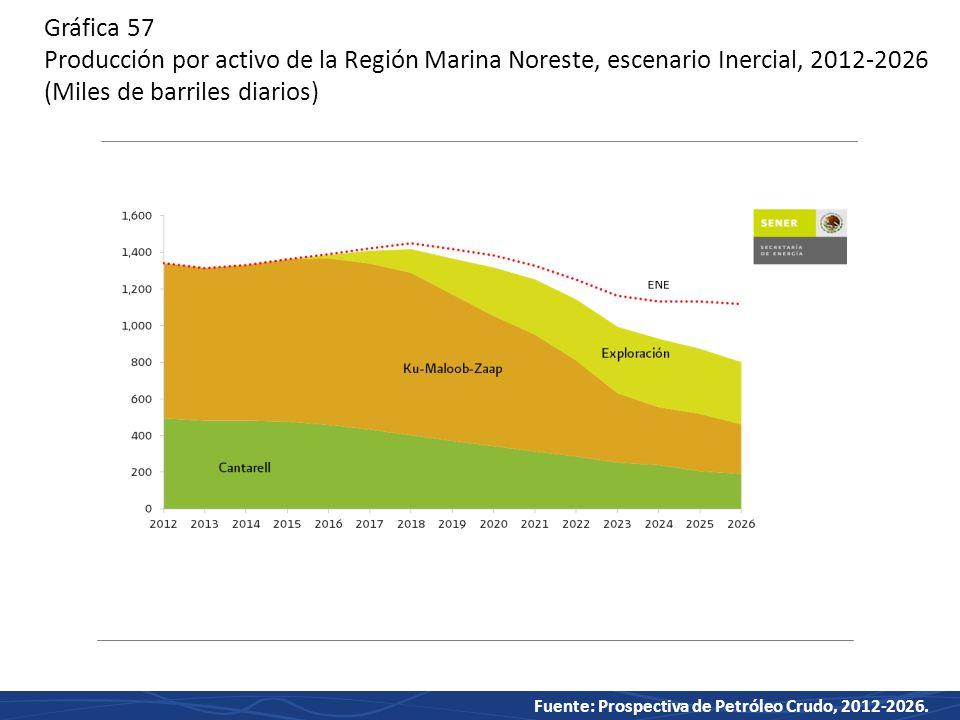 Gráfica 57 Producción por activo de la Región Marina Noreste, escenario Inercial, 2012-2026 (Miles de barriles diarios)