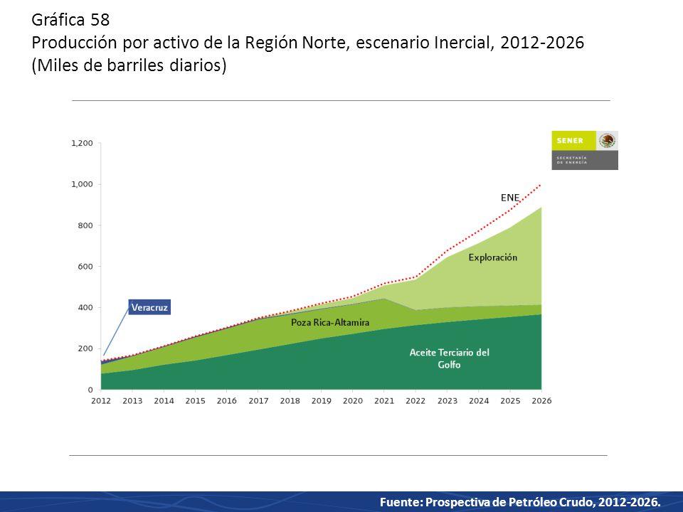Gráfica 58 Producción por activo de la Región Norte, escenario Inercial, 2012-2026 (Miles de barriles diarios)