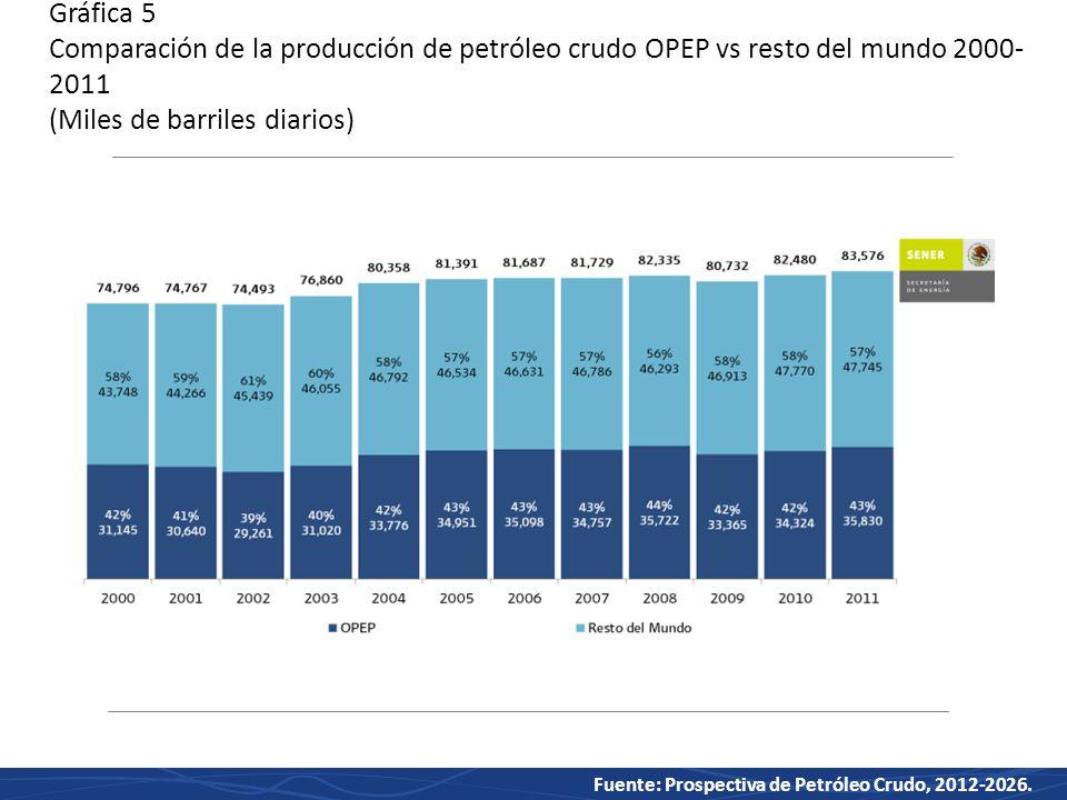 Gráfica 5 Comparación de la producción de petróleo crudo OPEP vs resto del mundo 2000-2011 (Miles de barriles diarios)