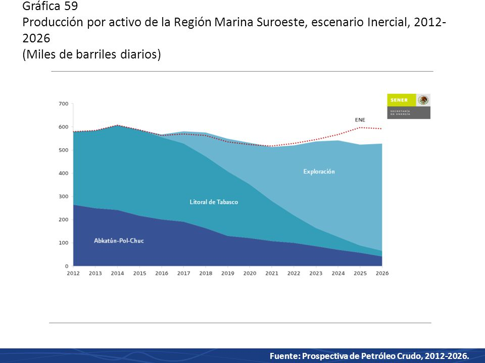 Gráfica 59 Producción por activo de la Región Marina Suroeste, escenario Inercial, 2012-2026 (Miles de barriles diarios)