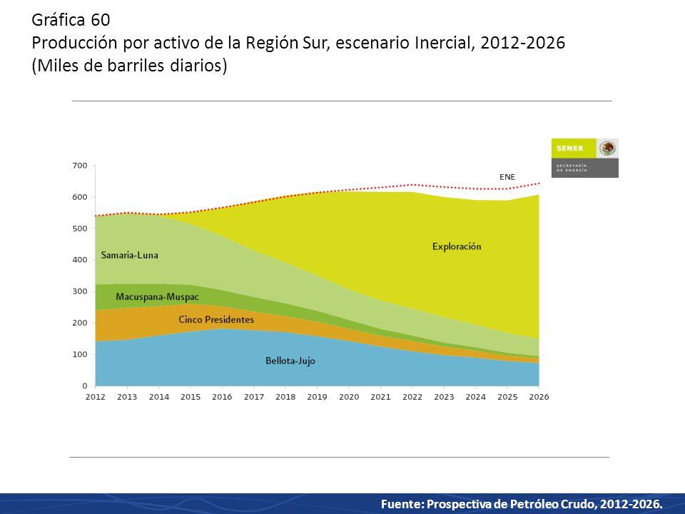 Gráfica 60 Producción por activo de la Región Sur, escenario Inercial, 2012-2026 (Miles de barriles diarios)