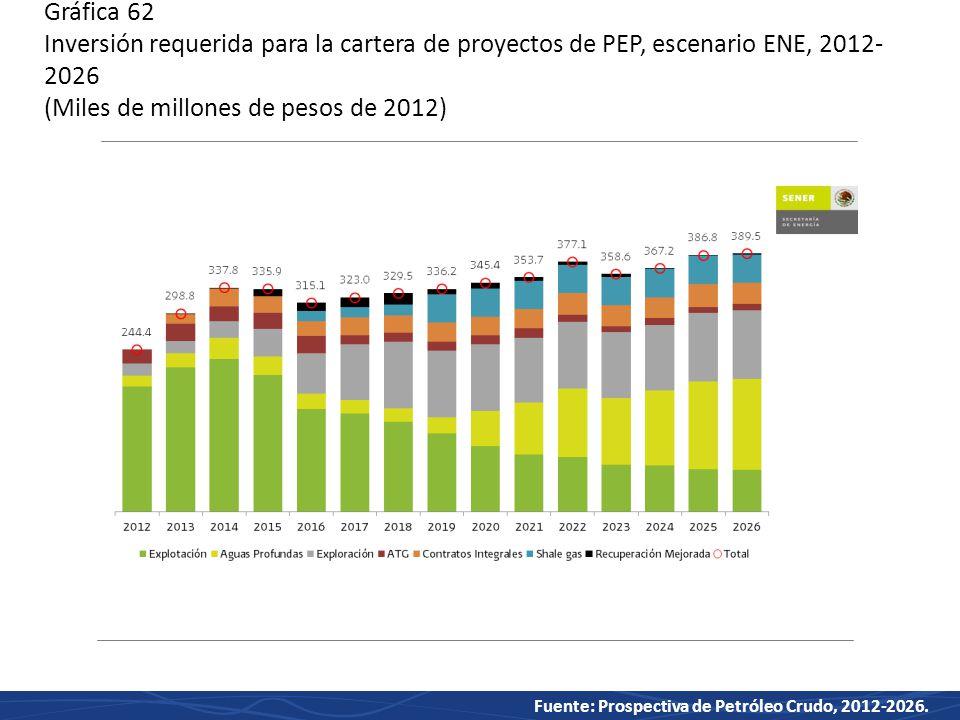 Gráfica 62 Inversión requerida para la cartera de proyectos de PEP, escenario ENE, 2012-2026 (Miles de millones de pesos de 2012)