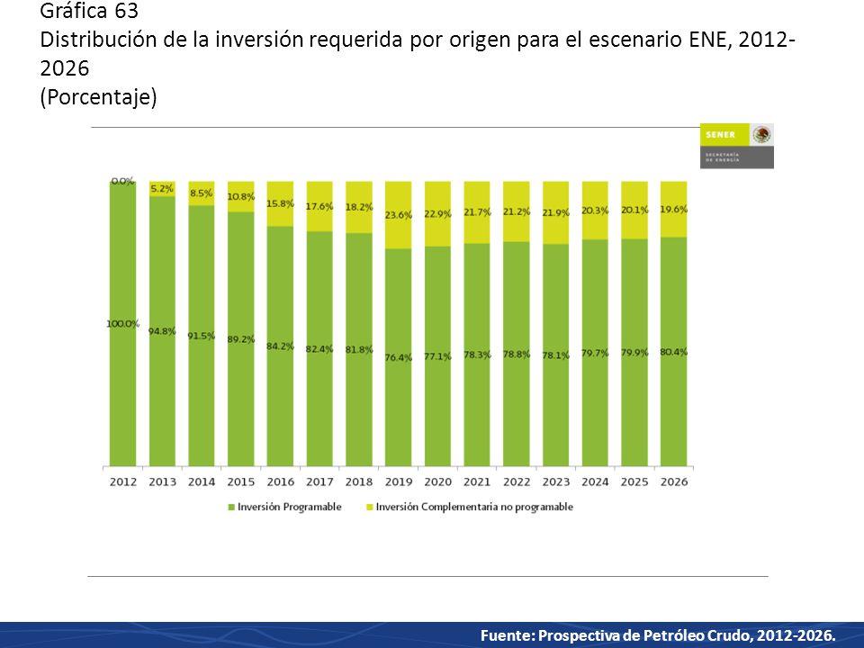 Gráfica 63 Distribución de la inversión requerida por origen para el escenario ENE, 2012-2026 (Porcentaje)