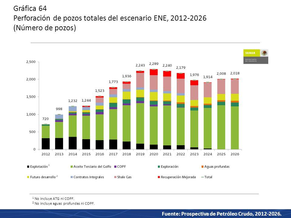 Gráfica 64 Perforación de pozos totales del escenario ENE, 2012-2026 (Número de pozos)